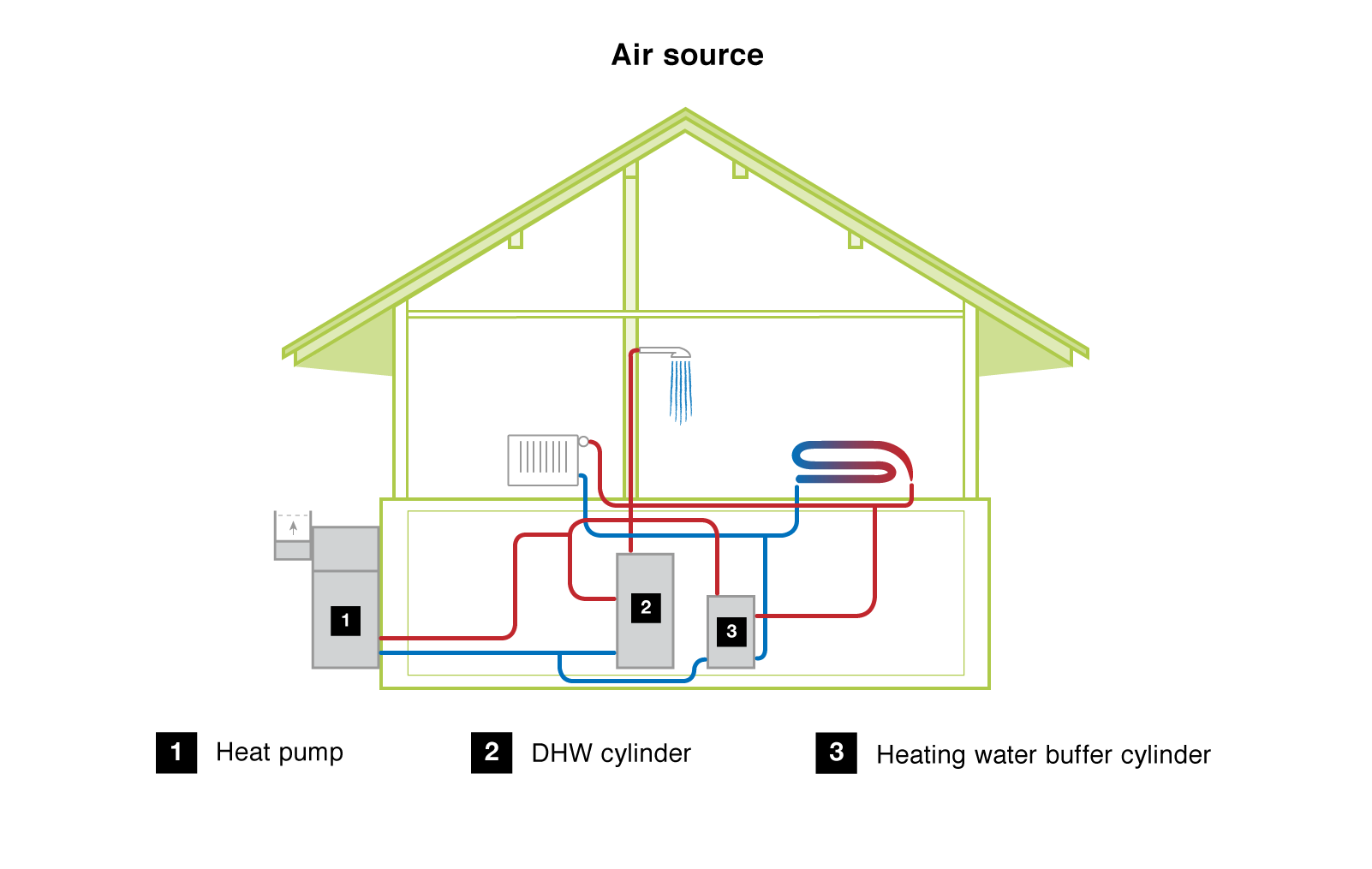 Air Source Heat Pumps South West Heat Pumps
