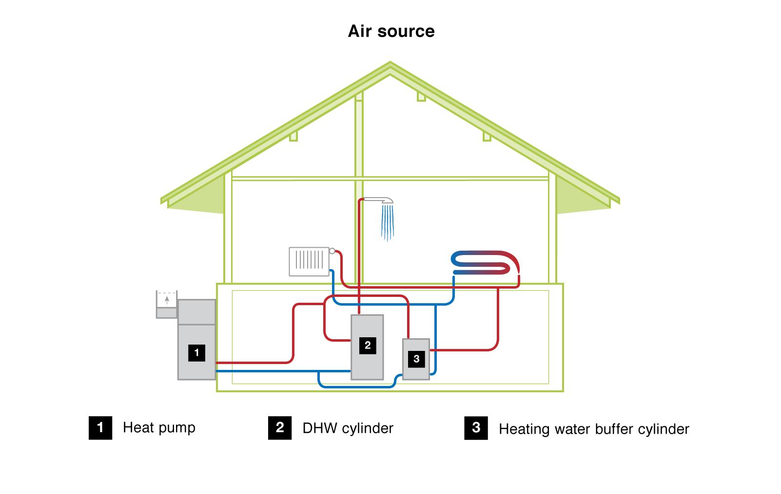 Air Source Heat Pumps South West Heat Pumps